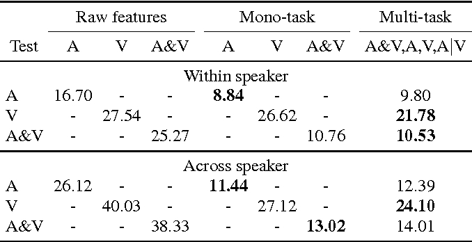 Figure 3 for Learning weakly supervised multimodal phoneme embeddings
