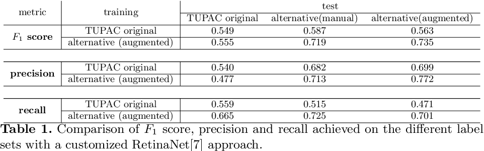 Figure 2 for Are pathologist-defined labels reproducible? Comparison of the TUPAC16 mitotic figure dataset with an alternative set of labels