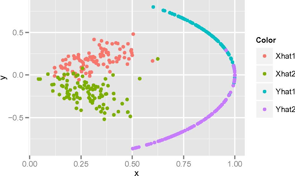 Figure 2 for Perfect Clustering for Stochastic Blockmodel Graphs via Adjacency Spectral Embedding