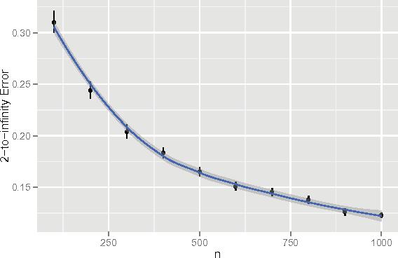Figure 1 for Perfect Clustering for Stochastic Blockmodel Graphs via Adjacency Spectral Embedding