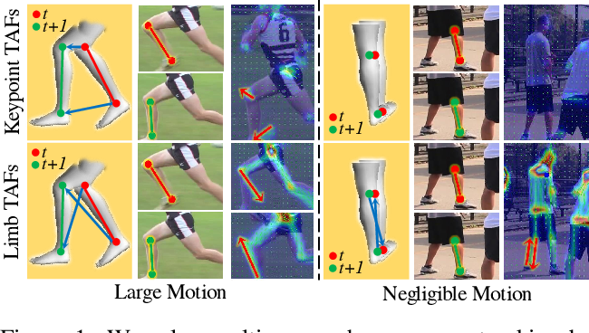 Figure 1 for Efficient Online Multi-Person 2D Pose Tracking with Recurrent Spatio-Temporal Affinity Fields
