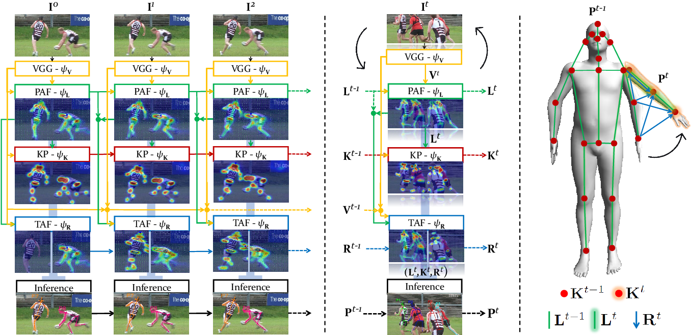 Figure 3 for Efficient Online Multi-Person 2D Pose Tracking with Recurrent Spatio-Temporal Affinity Fields