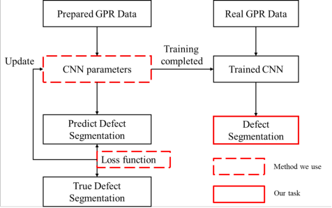 Figure 4 for Defect segmentation: Mapping tunnel lining internal defects with ground penetrating radar data using a convolutional neural network