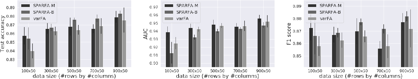 Figure 1 for VarFA: A Variational Factor Analysis Framework For Efficient Bayesian Learning Analytics