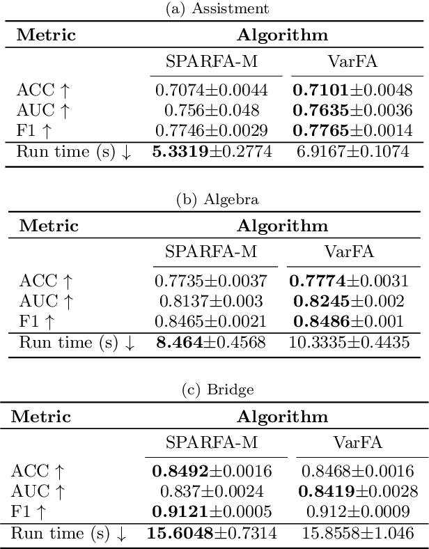 Figure 4 for VarFA: A Variational Factor Analysis Framework For Efficient Bayesian Learning Analytics