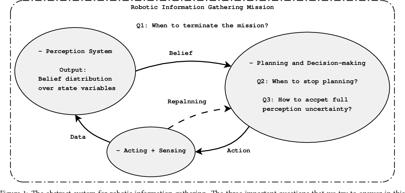Figure 1 for Sampling-based Incremental Information Gathering with Applications to Robotic Exploration and Environmental Monitoring