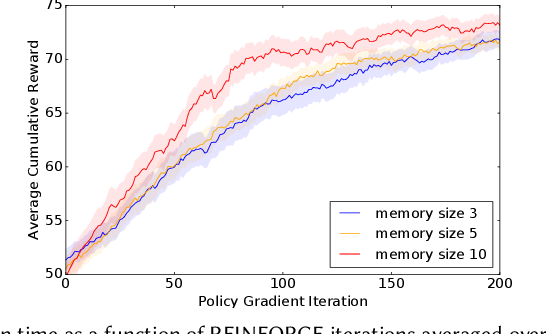Figure 1 for RecSim NG: Toward Principled Uncertainty Modeling for Recommender Ecosystems