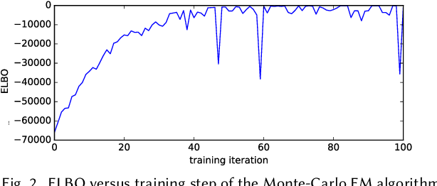 Figure 2 for RecSim NG: Toward Principled Uncertainty Modeling for Recommender Ecosystems
