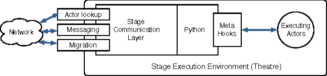 Stage: Python with Actors - Semantic Scholar