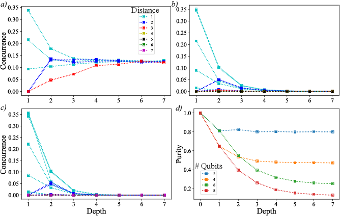 Figure 2 for Entangled Datasets for Quantum Machine Learning