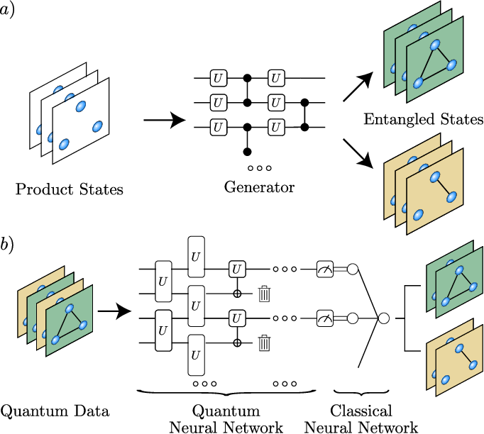Figure 1 for Entangled Datasets for Quantum Machine Learning