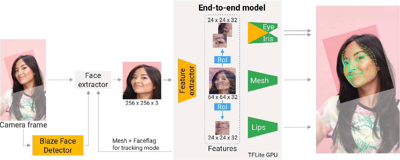 Figure 3 for Attention Mesh: High-fidelity Face Mesh Prediction in Real-time