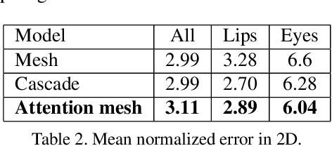 Figure 4 for Attention Mesh: High-fidelity Face Mesh Prediction in Real-time