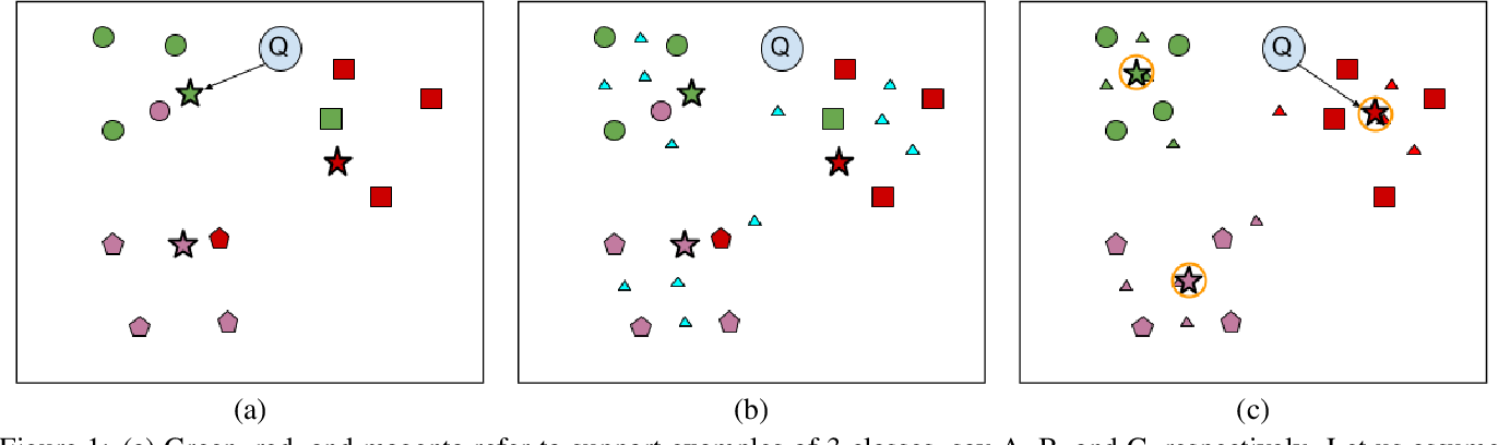 Figure 1 for RNNP: A Robust Few-Shot Learning Approach