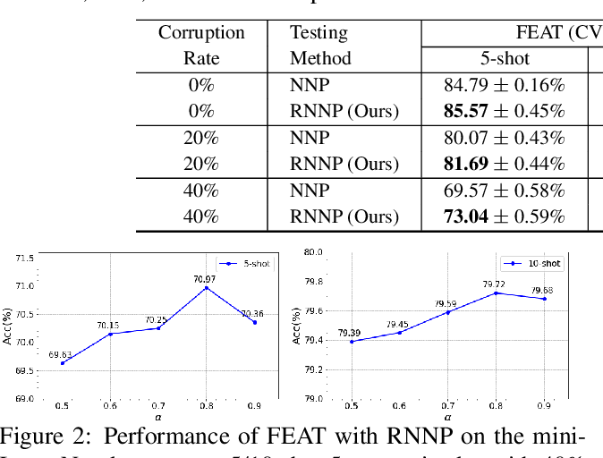 Figure 3 for RNNP: A Robust Few-Shot Learning Approach