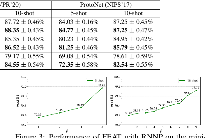 Figure 4 for RNNP: A Robust Few-Shot Learning Approach