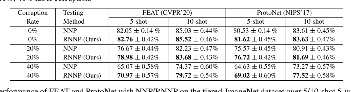 Figure 2 for RNNP: A Robust Few-Shot Learning Approach