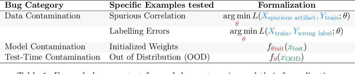 Figure 2 for Debugging Tests for Model Explanations