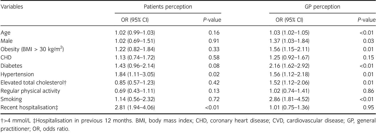 Inaccurate risk perceptions contribute to treatment gaps in