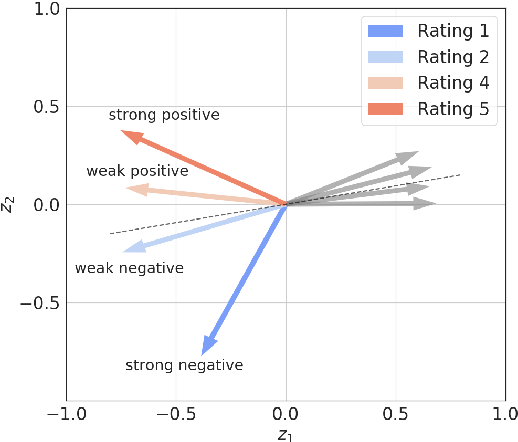 Figure 1 for How Sequence-to-Sequence Models Perceive Language Styles?
