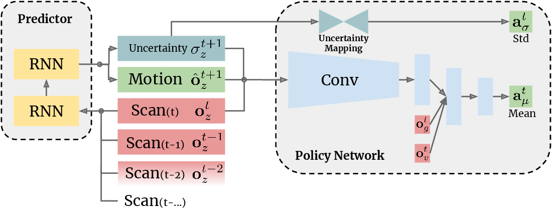 Figure 1 for Learning Resilient Behaviors for Navigation Under Uncertainty Environments