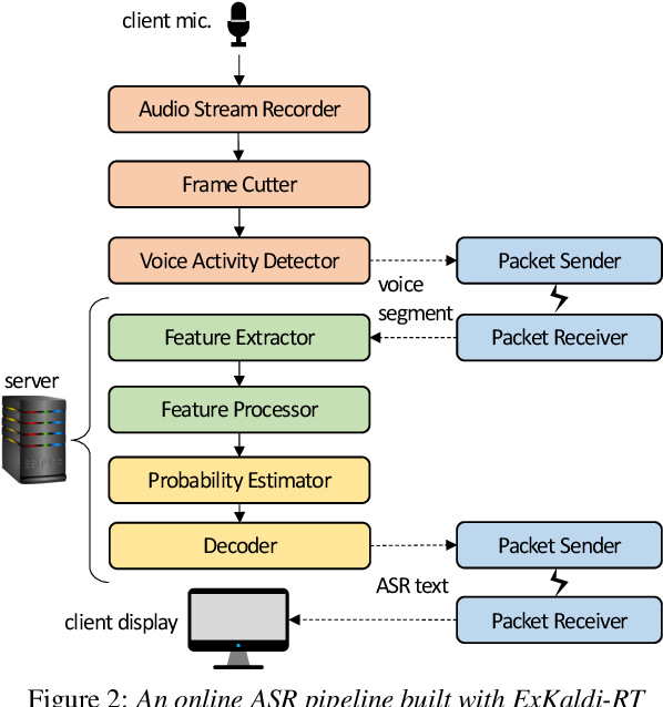Figure 3 for ExKaldi-RT: A Real-Time Automatic Speech Recognition Extension Toolkit of Kaldi