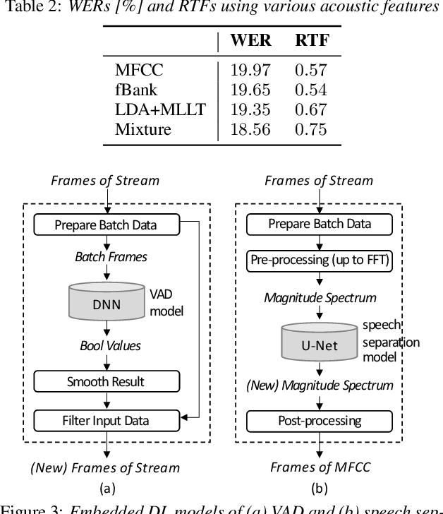 Figure 4 for ExKaldi-RT: A Real-Time Automatic Speech Recognition Extension Toolkit of Kaldi