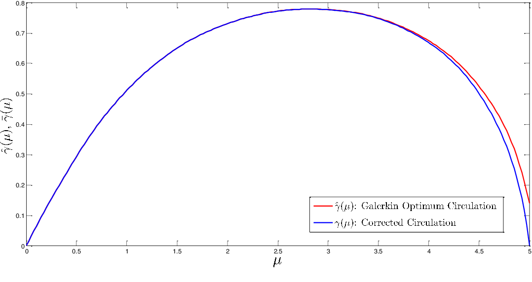 PDF] Ideal Optimum Performance of Propellers, Lifting Rotors and