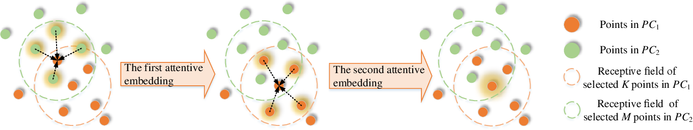 Figure 2 for Hierarchical Attention Learning of Scene Flow in 3D Point Clouds