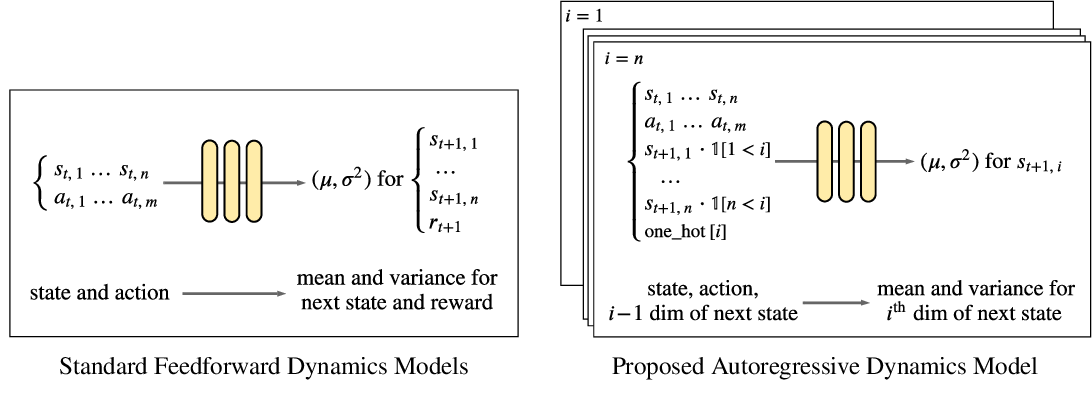Figure 1 for Autoregressive Dynamics Models for Offline Policy Evaluation and Optimization