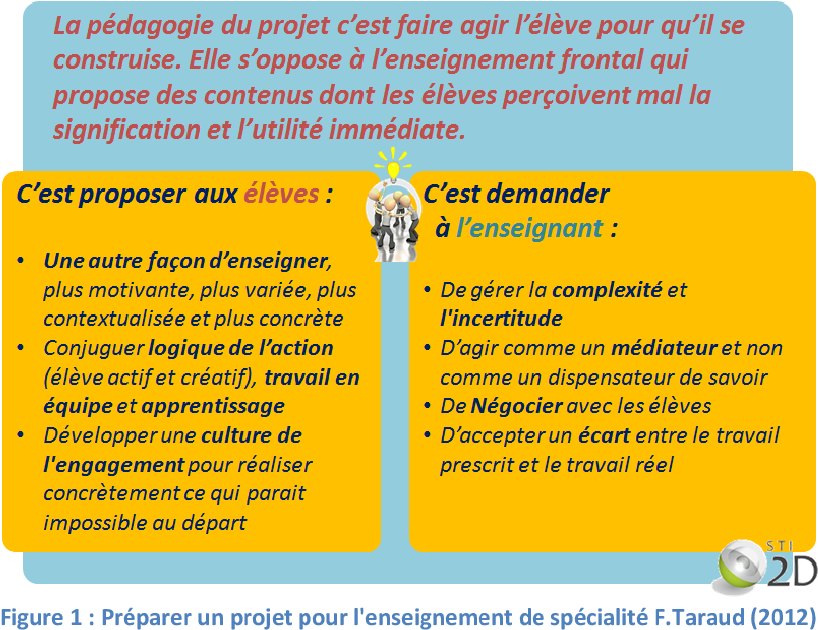 Figure 1 From Proposition De Grilles D Observables Ou D Outils D Aide Pour L Evaluation A L Oral De Projet En Terminale Sti 2d Semantic Scholar
