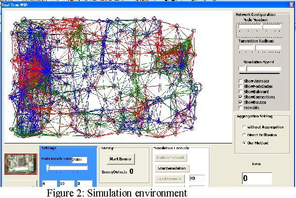 Figure 2: Simulation environment