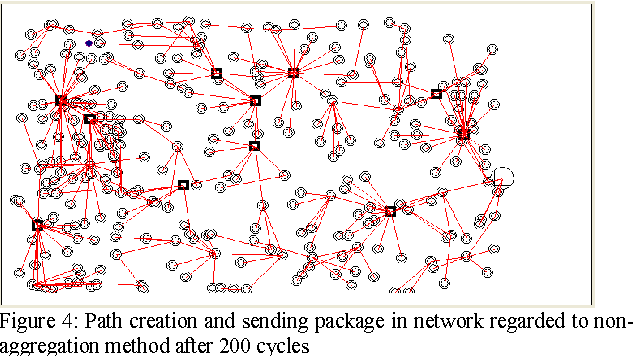 Figure 4: Path creation and sending package in network regarded to nonaggregation method after 200 cycles