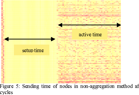 Figure 5: Sending time of nodes in non-aggregation method after 200 cycles