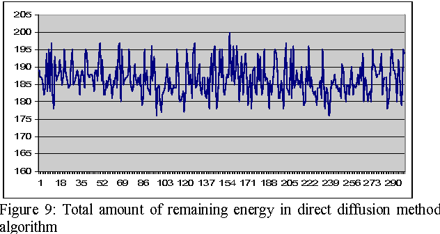 Figure 9: Total amount of remaining energy in direct diffusion method algorithm