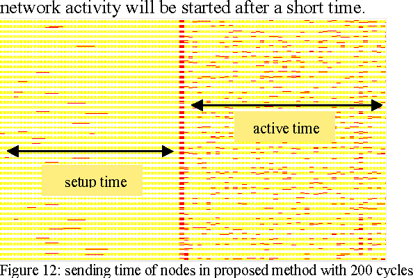 Figure 12: sending time of nodes in proposed method with 200 cycles