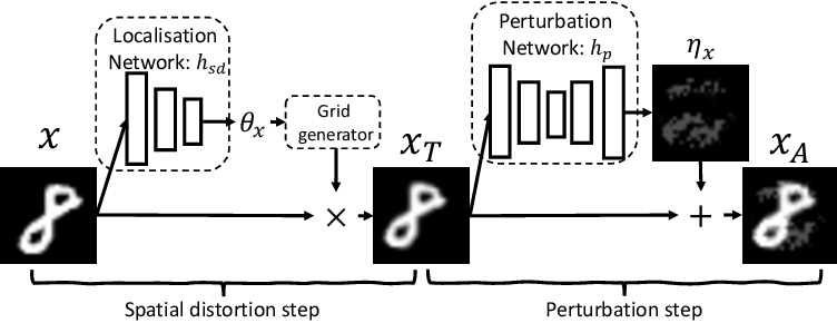 Figure 3 for Perturbations are not Enough: Generating Adversarial Examples with Spatial Distortions