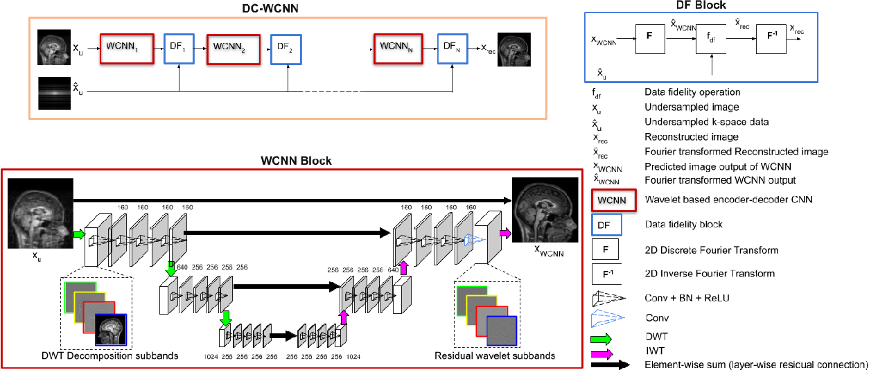Figure 3 for DC-WCNN: A deep cascade of wavelet based convolutional neural networks for MR Image Reconstruction