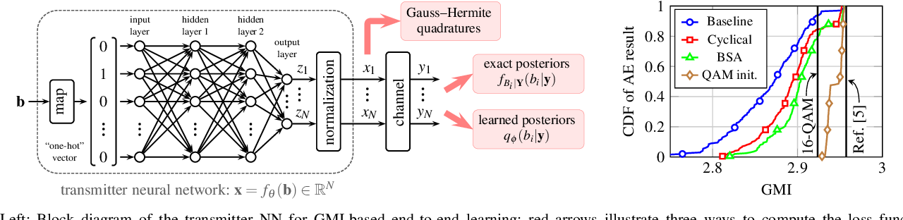Figure 1 for End-to-End Learning of Geometrical Shaping Maximizing Generalized Mutual Information