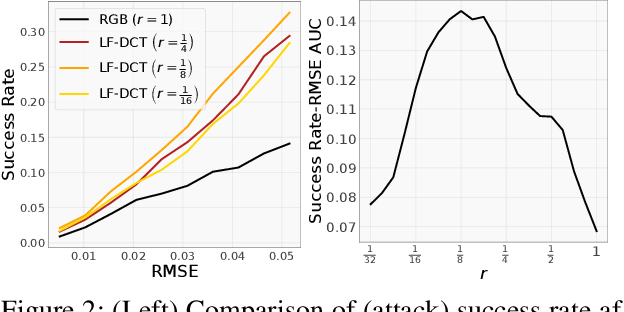 Figure 3 for Low Frequency Adversarial Perturbation