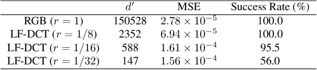 Figure 2 for Low Frequency Adversarial Perturbation