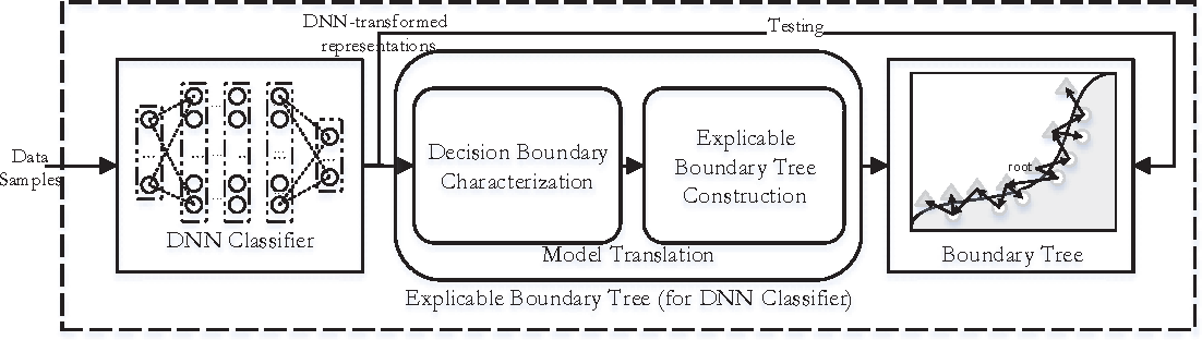 Figure 1 for Interpreting Shared Deep Learning Models via Explicable Boundary Trees