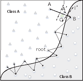 Figure 3 for Interpreting Shared Deep Learning Models via Explicable Boundary Trees
