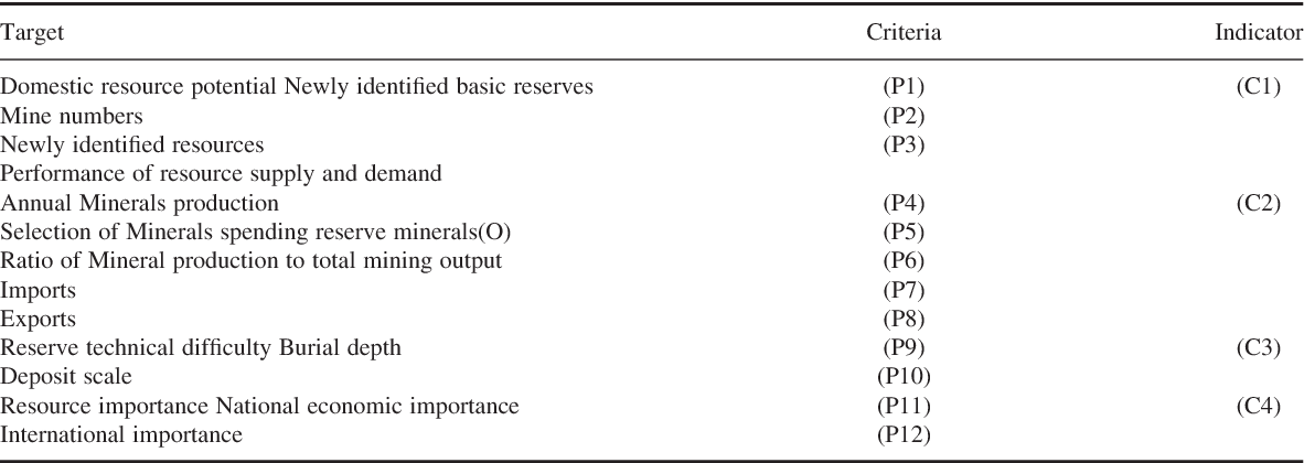 Mineral Reserves Optimization Based on Improved Group AHP - Semantic