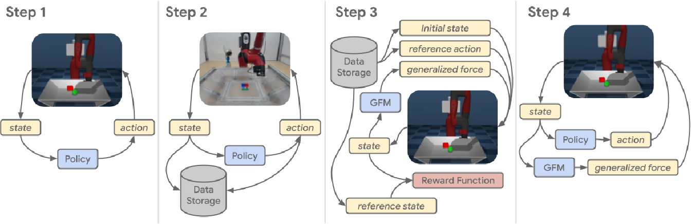 Figure 2 for Modelling Generalized Forces with Reinforcement Learning for Sim-to-Real Transfer