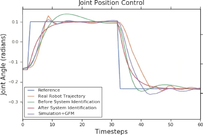 Figure 3 for Modelling Generalized Forces with Reinforcement Learning for Sim-to-Real Transfer
