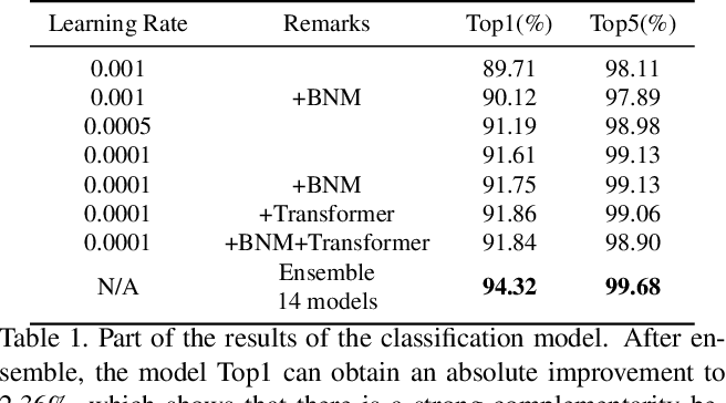 Figure 2 for Temporal Fusion Network for Temporal Action Localization:Submission to ActivityNet Challenge 2020 (Task E)