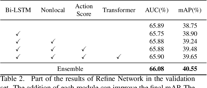 Figure 3 for Temporal Fusion Network for Temporal Action Localization:Submission to ActivityNet Challenge 2020 (Task E)