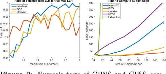 Figure 3 for Gaussian Process Subset Scanning for Anomalous Pattern Detection in Non-iid Data