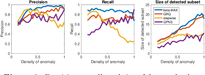 Figure 4 for Gaussian Process Subset Scanning for Anomalous Pattern Detection in Non-iid Data